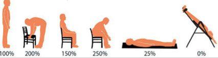 sedentarismo durante el tiempo de ocio 1